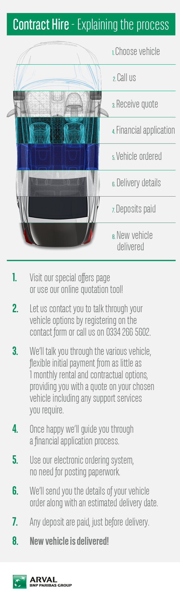 What is contract hire infographic